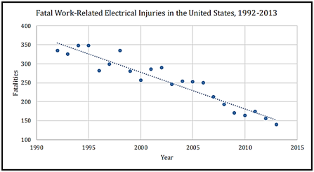 Fatal Electrical Injuries 92-13