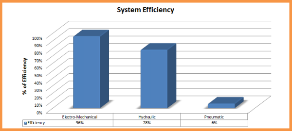 Syatems Efficiency Chart - Dan Helgerson